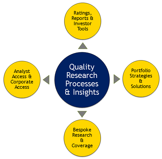 Quality Research Processes and Insights
